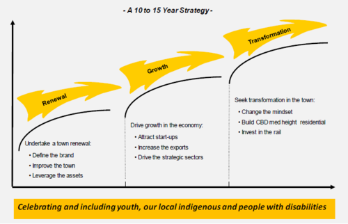 Reimagine Nambour - The Strategy